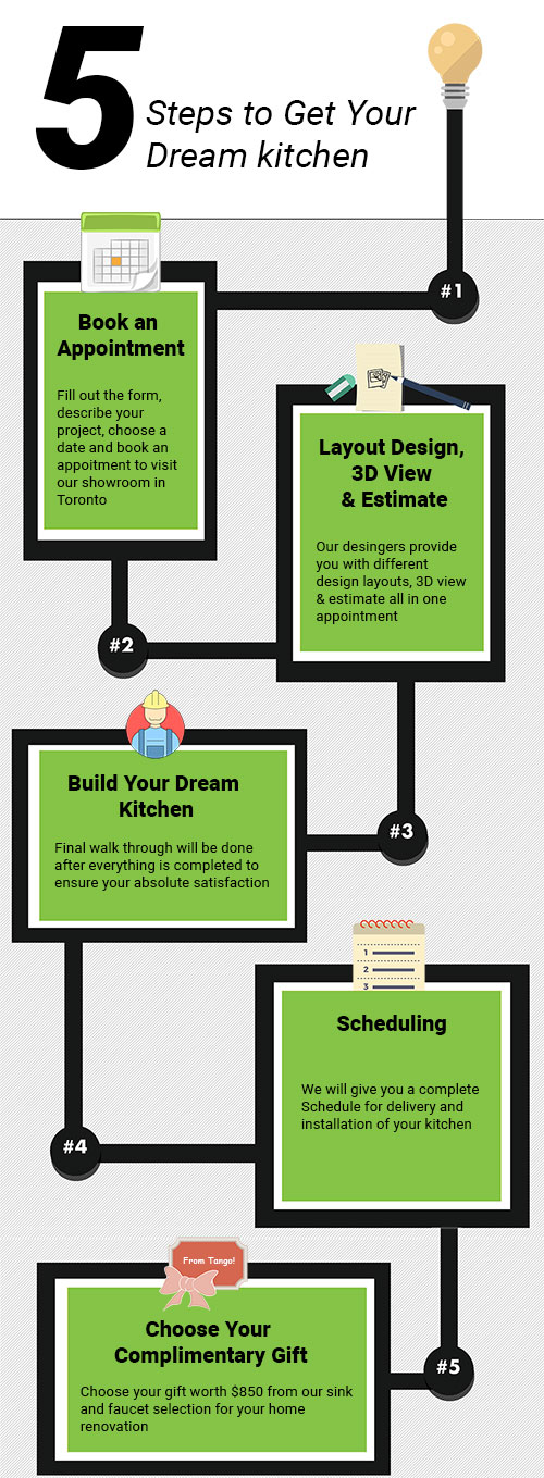 5 steps to renovate your kitchen