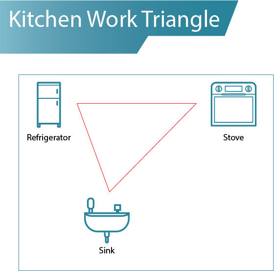 Kitchen Triangle: How Important Is Your Kitchen Work Triangle In The